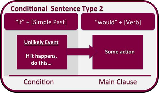 Second Conditional en ingles