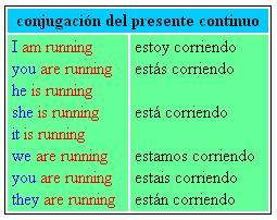 conjugacion del presente continuo